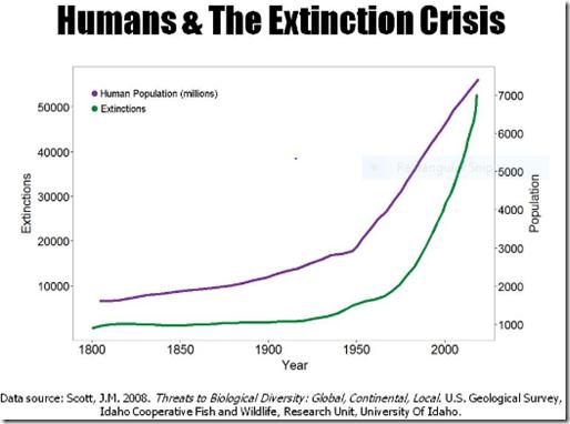 Extinction Crisis